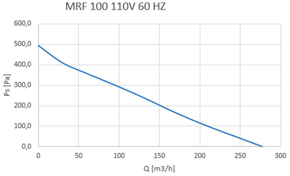 MRF 100