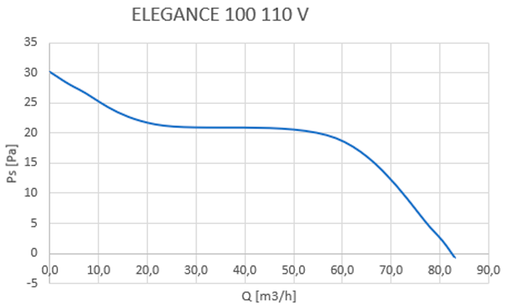 elegance 100
