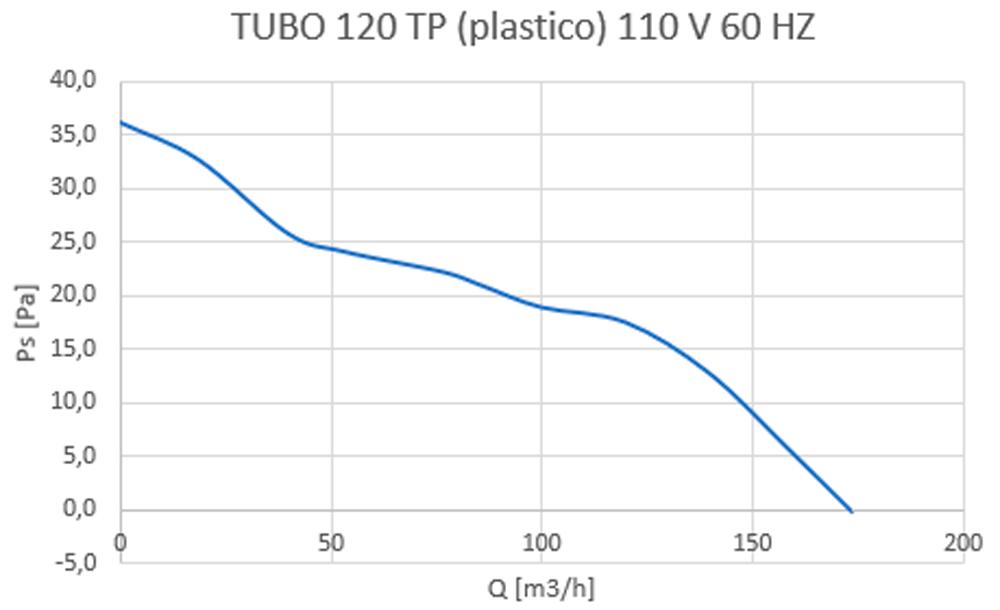 tubo 120