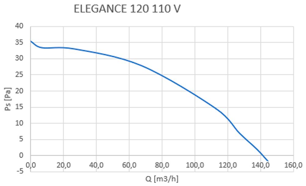 elegance 120