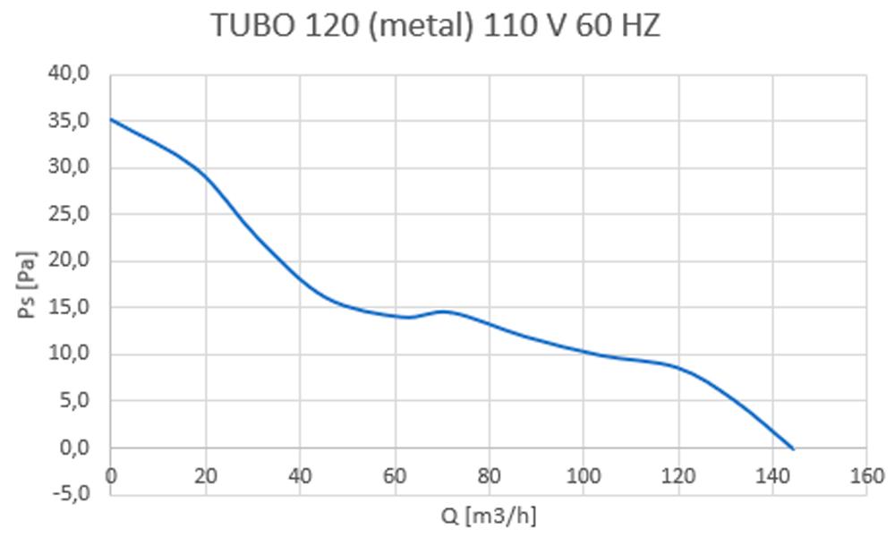 tubo 120-metal