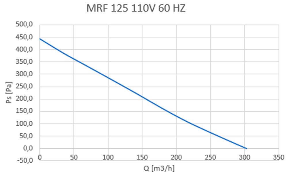 MRF 125