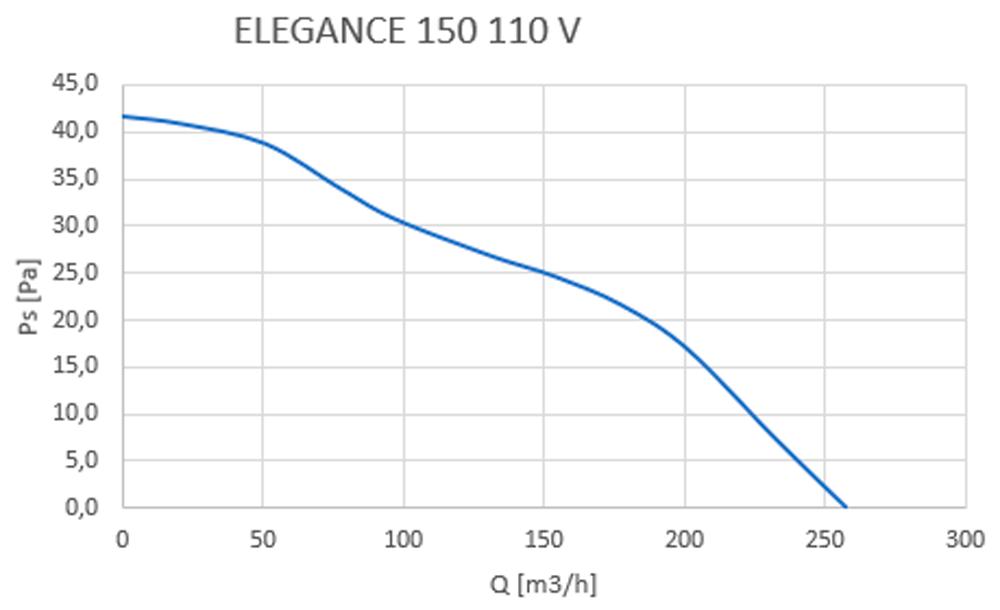 elegance 150