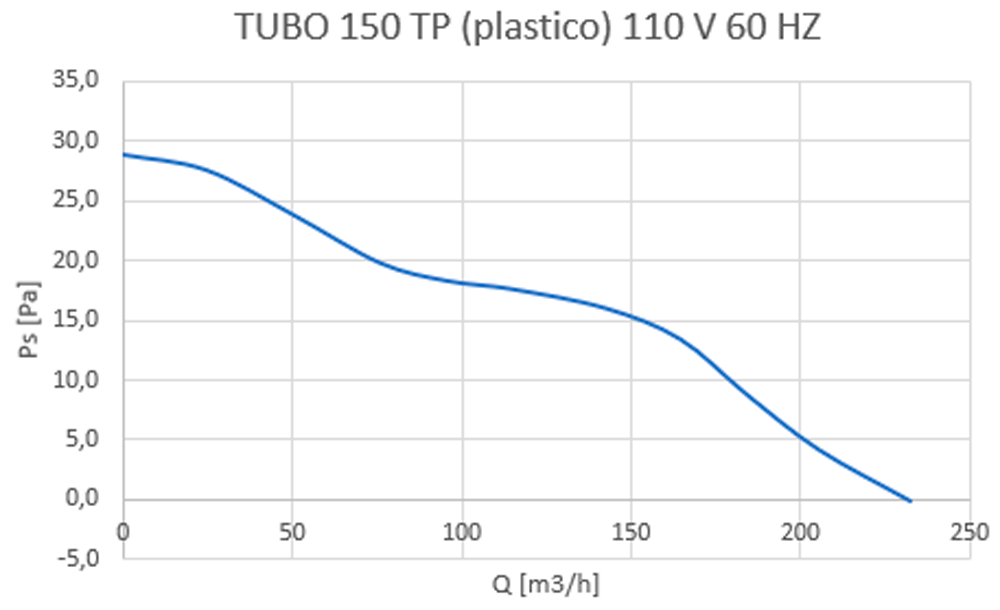 tubo 150
