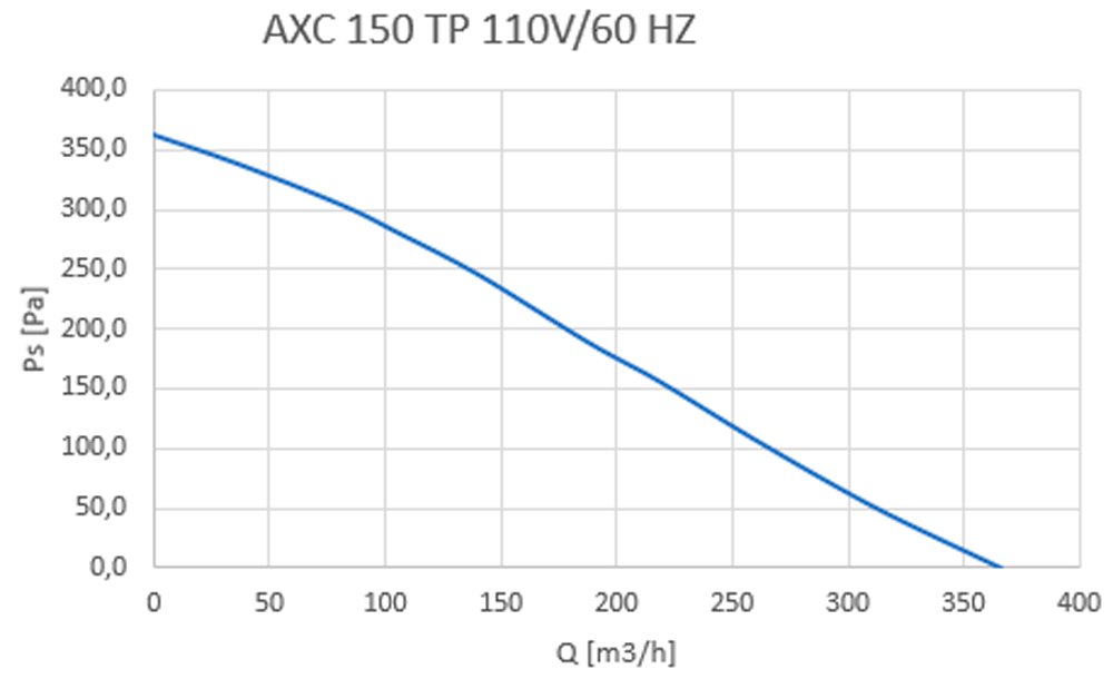 AXC TP 150