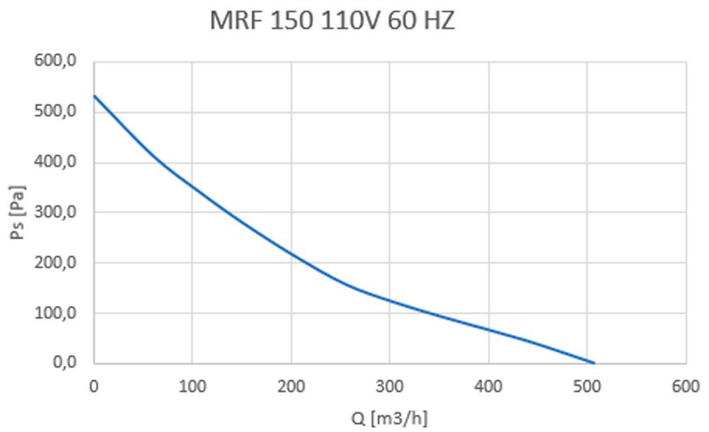 MRF 150
