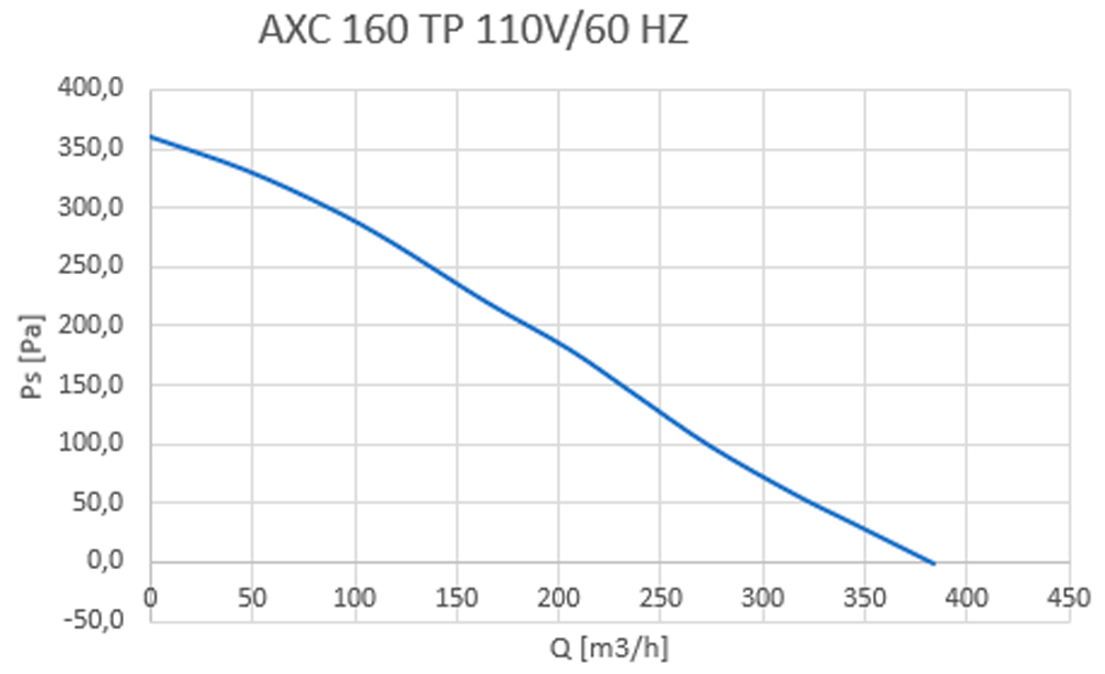 AXC TP 160