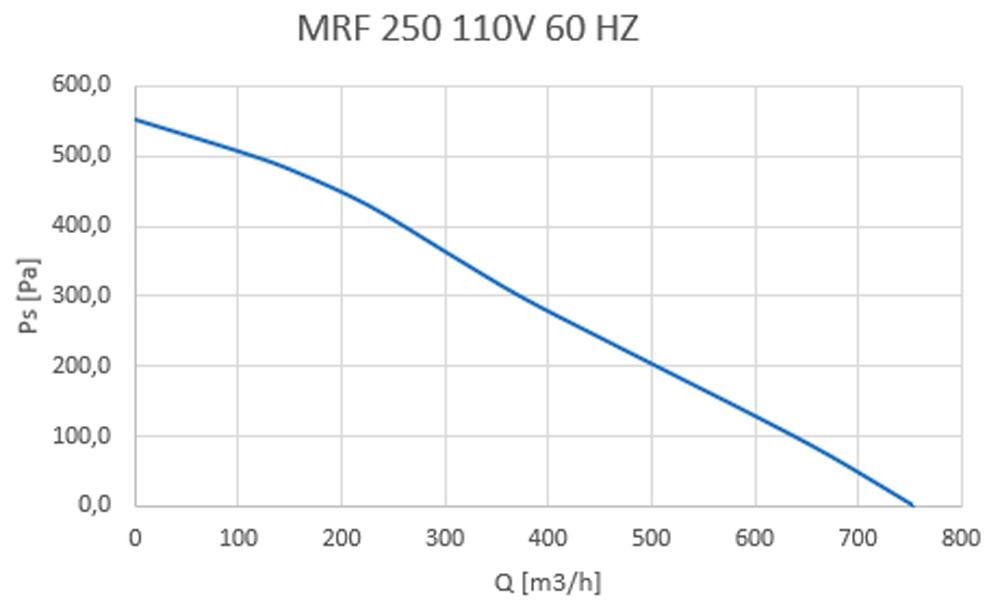 MRF 250