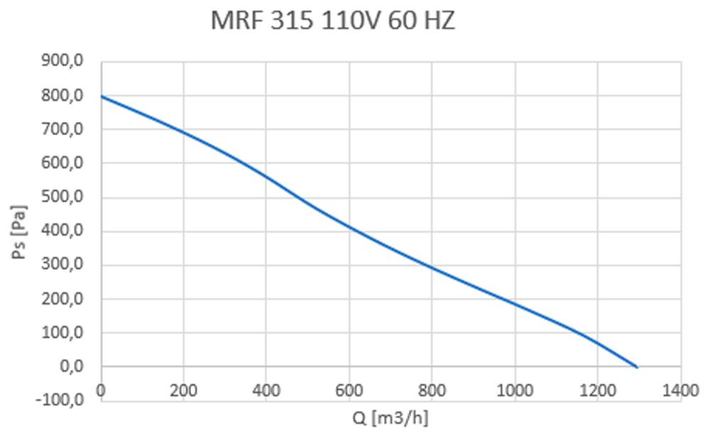 MRF 315