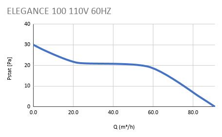 ELEGANCE 100 110V 60HZ