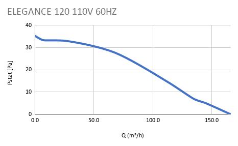 ELEGANCE 120 110V 60HZ
