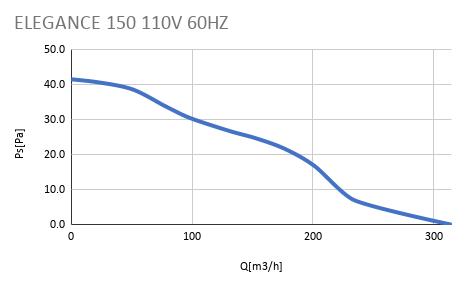 ELEGANCE 150 110V 60HZ