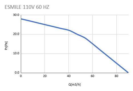 ESMILE 110V 60 HZ