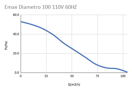 Emax Diametro 100 110V 60HZ