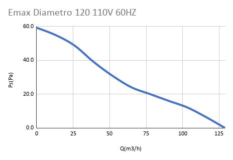 Emax Diametro 120 110V 60HZ