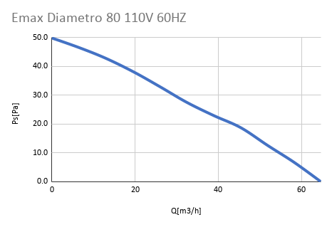 Emax Diametro 80 110V 60HZ