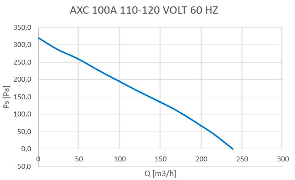 axc-100a