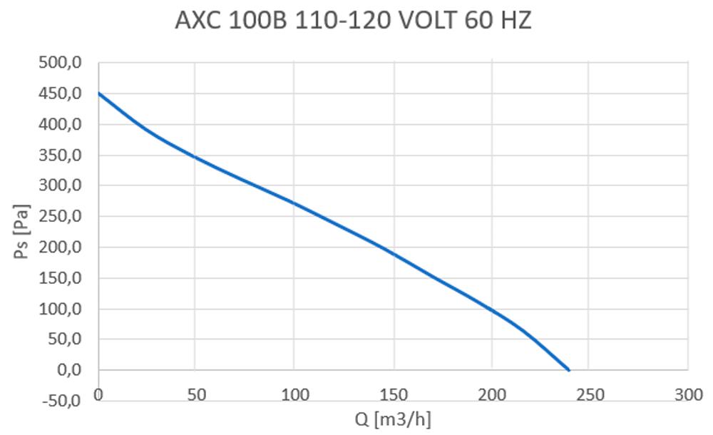 axc-100b