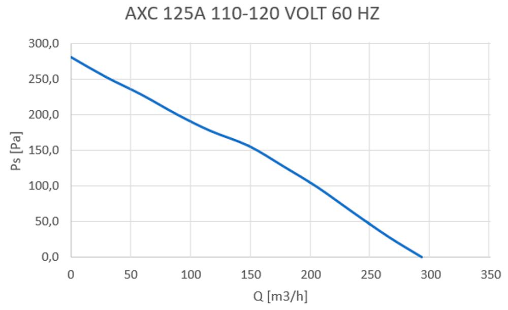 axc-125a