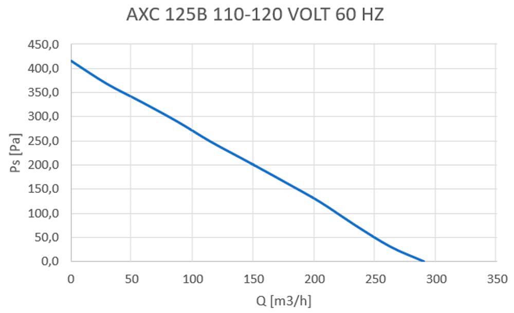 axc-125b