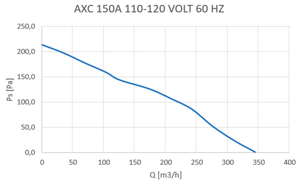 axc-150a