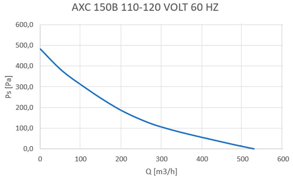 axc-150b