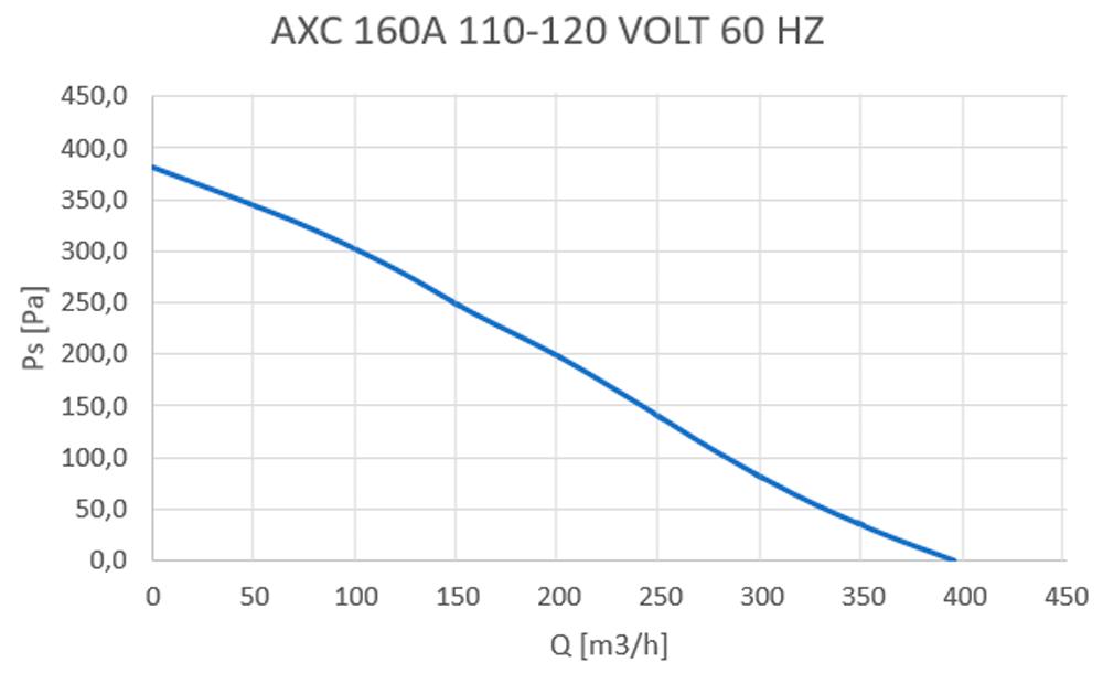 axc-160a