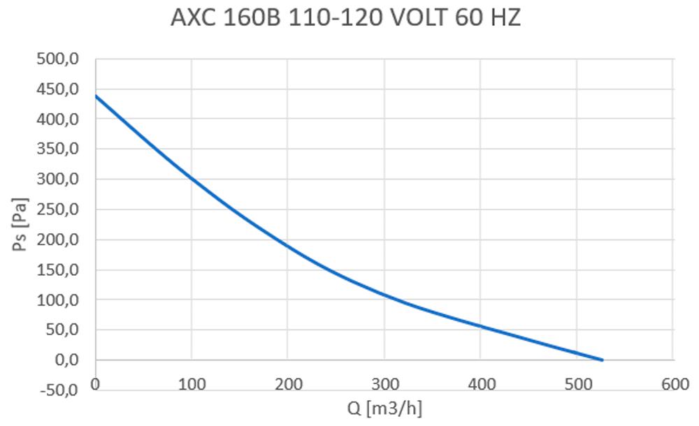 axc-160b