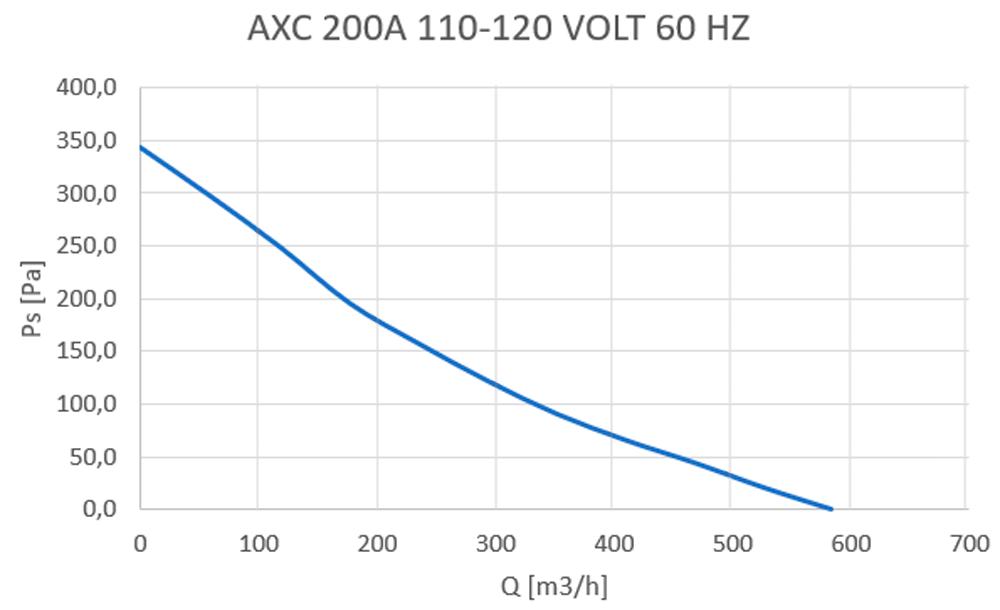 axc-200a