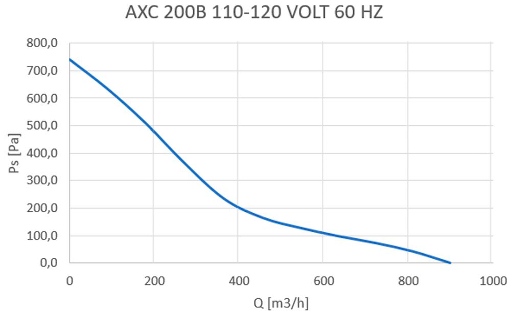 axc-200b