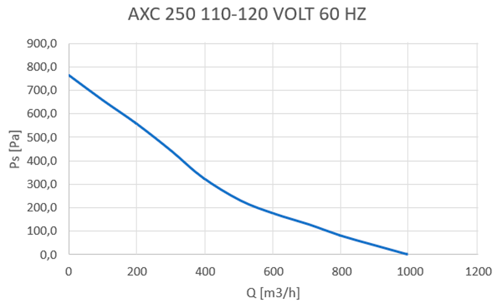 axc-250