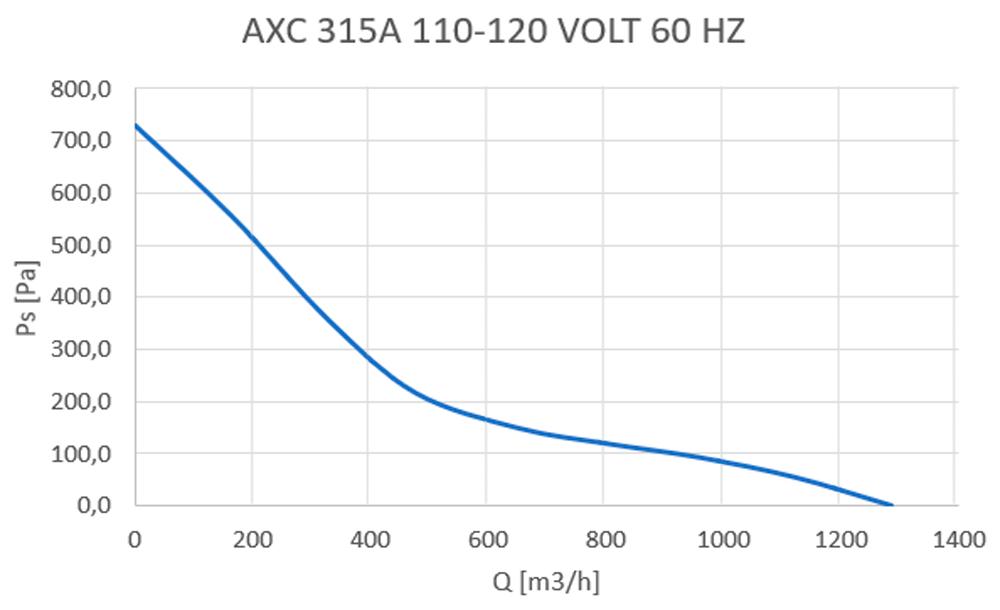 axc-315a