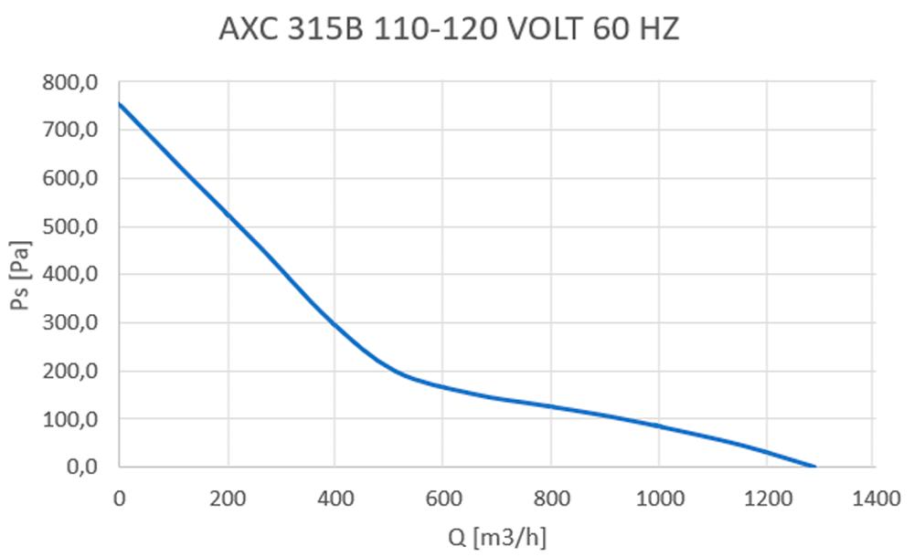 axc-315b