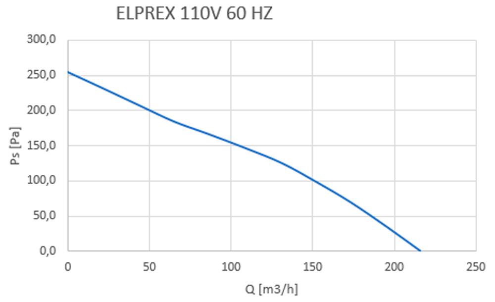 elprex