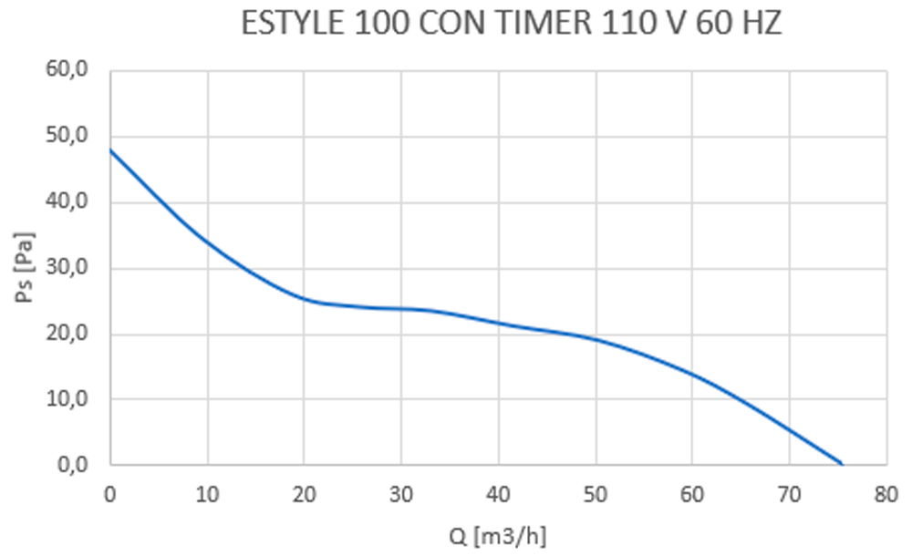 style timer